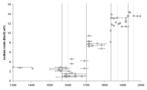 Changes in the concentration of sodium in historic window glass: results of phase 1. The horizontal axis shows the date of the samples and the vertical axis shows the concentration of sodium
